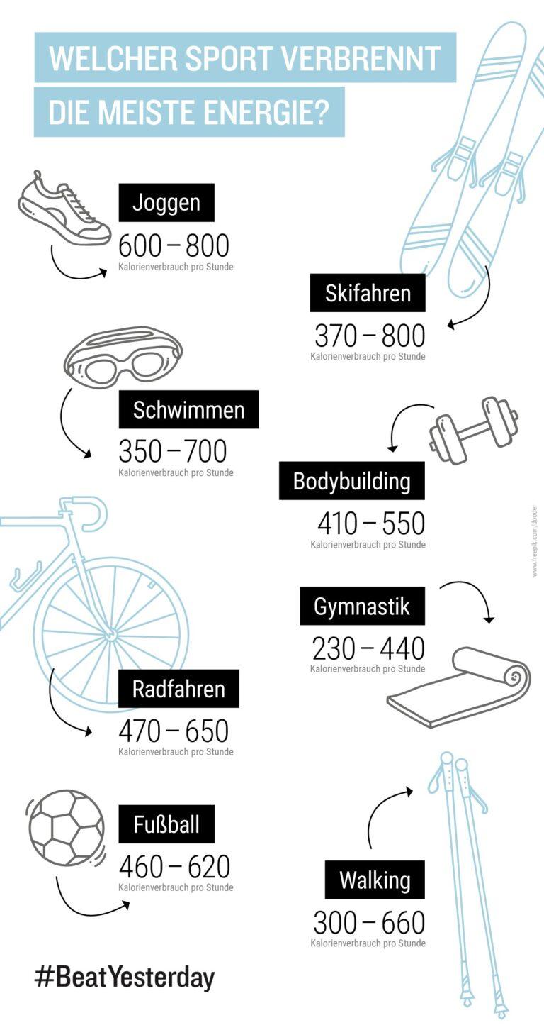 Kalorienverbrauch beim Sport - Laufsport verbraucht am Meisten