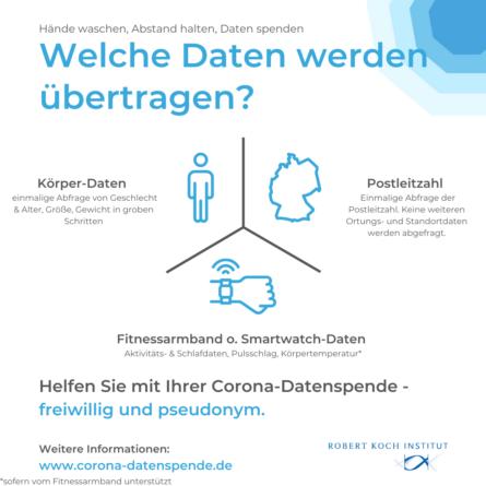 Infografik: Welche Daten werden bei der Datenspende übertragen