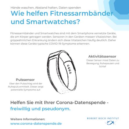 Infografik: Wie können Fitnessarmbänder beid er Corona-Krise helfen